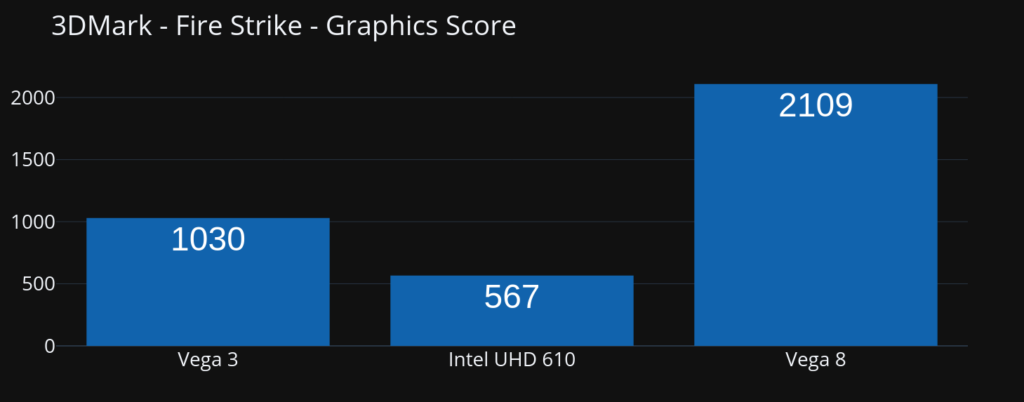 Graphics Benchmark for best CPU under 5000