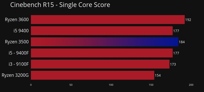 Cinebench R15 Single Core for Ryzen 3500 review