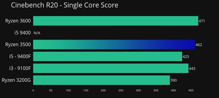 Cinebench R20 Single Core for Ryzen 3500 review