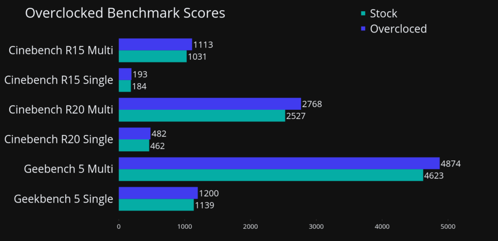 Overcloced Benchmarks Ryzen 3500 Review