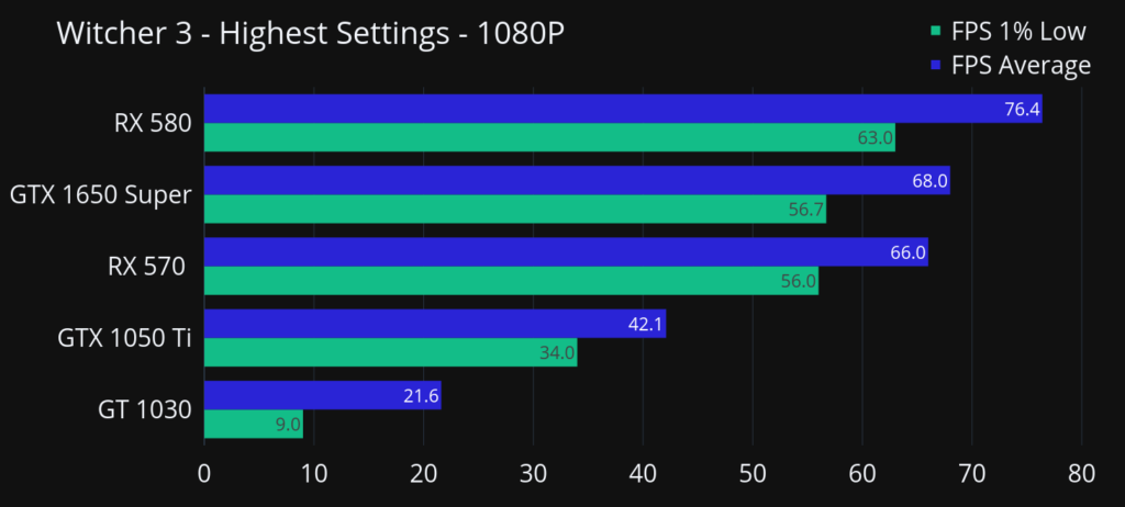 Witcher 3 benchmarks for best graphics card under 10000